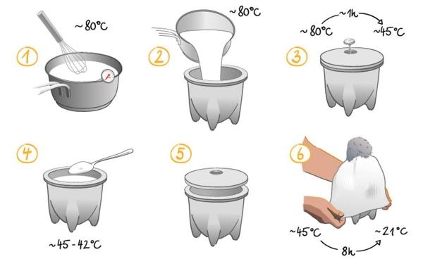 Vas ceramic Granicium® pentru preparat iaurt 2